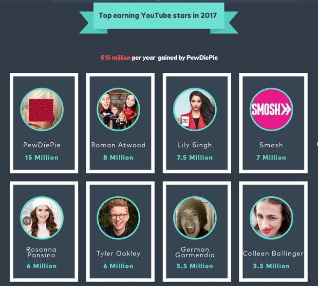 youtuber mais ricos