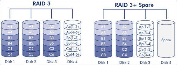 Recuperação de Dados em Discos Rígidos RAID