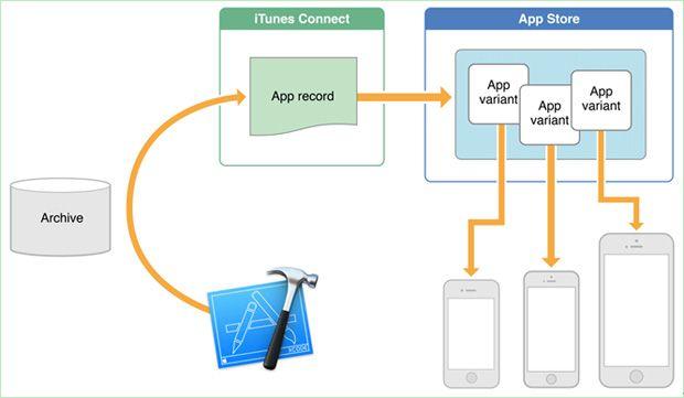 O Que Você Ainda Não Sabe: 5 Recursos Legais que a Apple não anunciou para o iOS 9